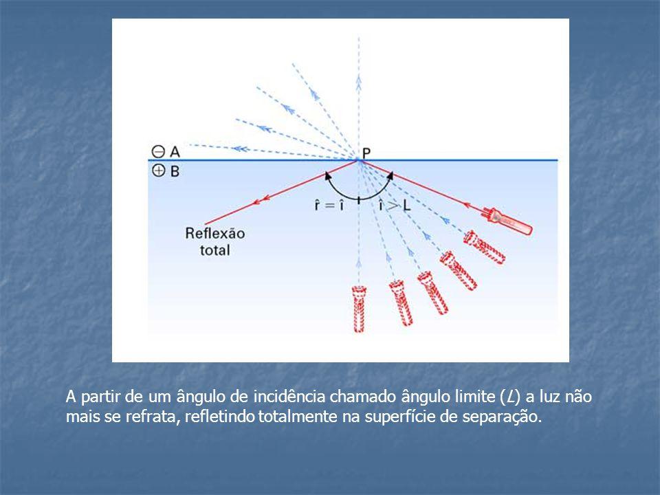 A partir de um ângulo de incidência chamado ângulo limite (L) a luz não mais se refrata, refletindo totalmente na superfície de separação.