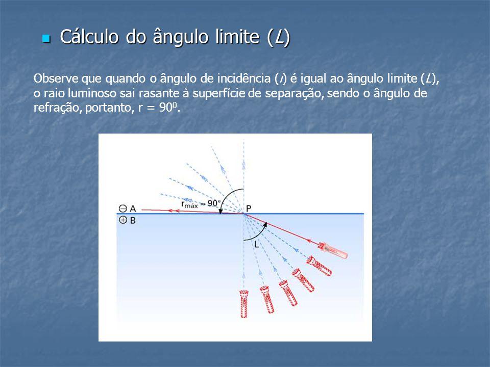 Cálculo do ângulo limite (L) Cálculo do ângulo limite (L) Observe que quando o ângulo de incidência (i) é igual ao ângulo limite (L), o raio luminoso