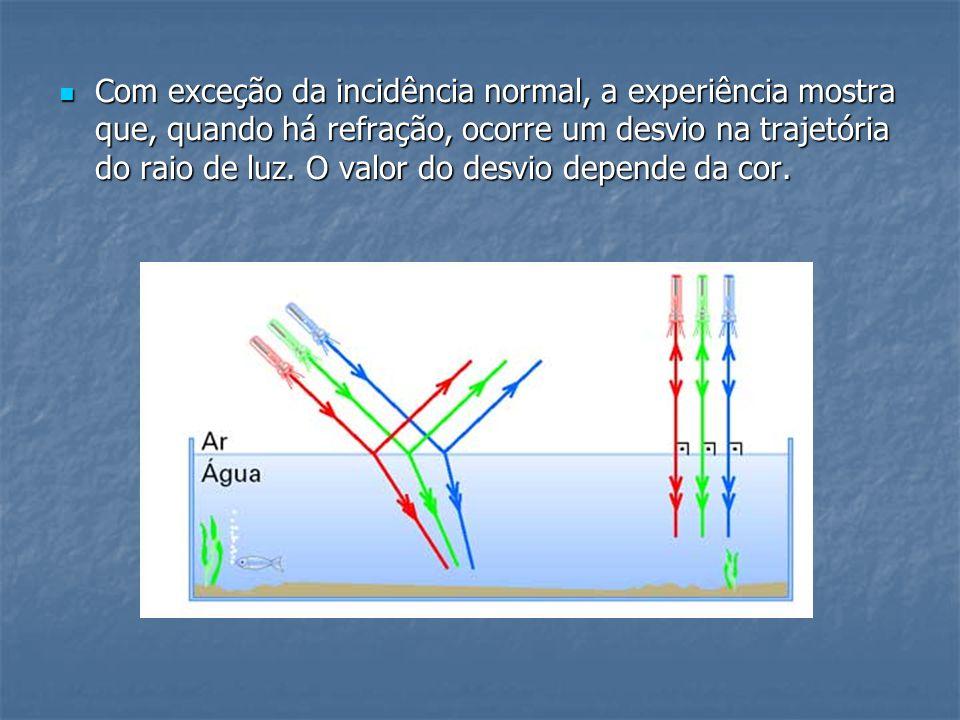 Com exceção da incidência normal, a experiência mostra que, quando há refração, ocorre um desvio na trajetória do raio de luz. O valor do desvio depen