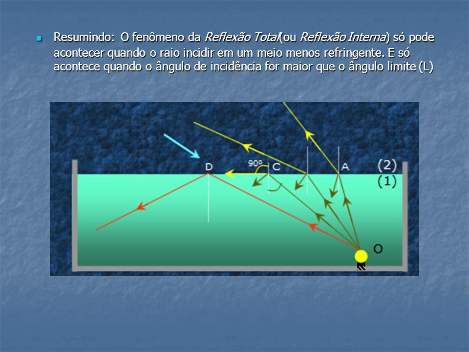 Resumindo: O fenômeno da Reflexão Total(ou Reflexão Interna) só pode acontecer quando o raio incidir em um meio menos refringente. E só acontece quand
