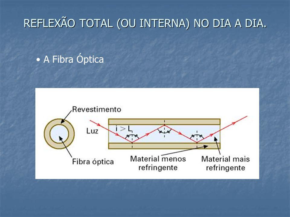 REFLEXÃO TOTAL (OU INTERNA) NO DIA A DIA. A Fibra Óptica