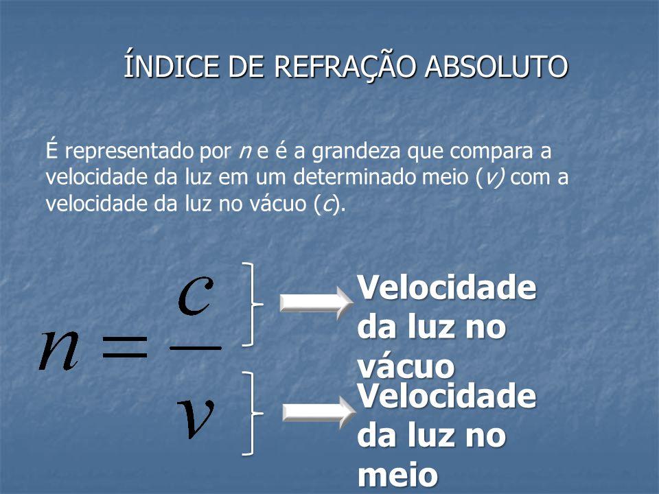 ÍNDICE DE REFRAÇÃO ABSOLUTO É representado por n e é a grandeza que compara a velocidade da luz em um determinado meio (v) com a velocidade da luz no