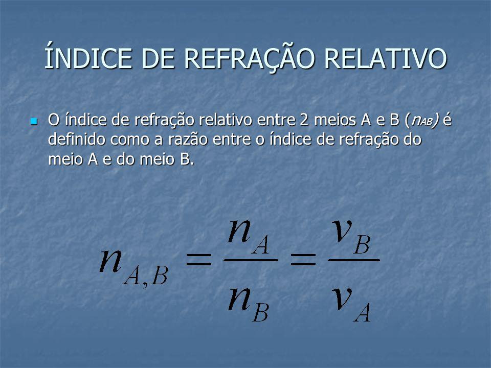 ÍNDICE DE REFRAÇÃO RELATIVO O índice de refração relativo entre 2 meios A e B (n AB ) é definido como a razão entre o índice de refração do meio A e d