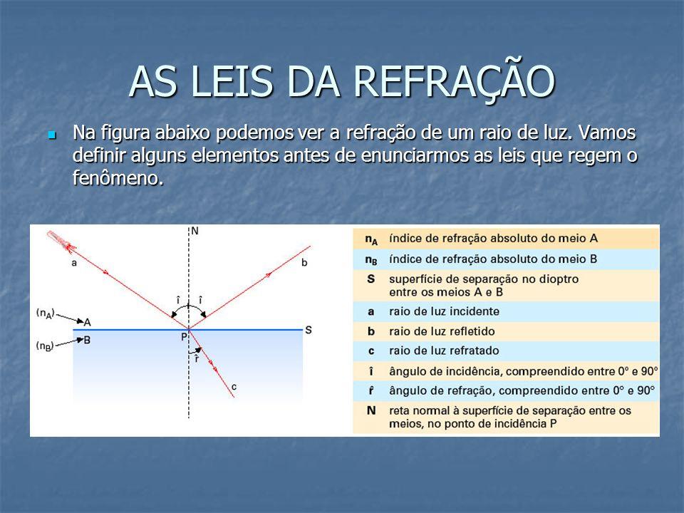 AS LEIS DA REFRAÇÃO Na figura abaixo podemos ver a refração de um raio de luz. Vamos definir alguns elementos antes de enunciarmos as leis que regem o