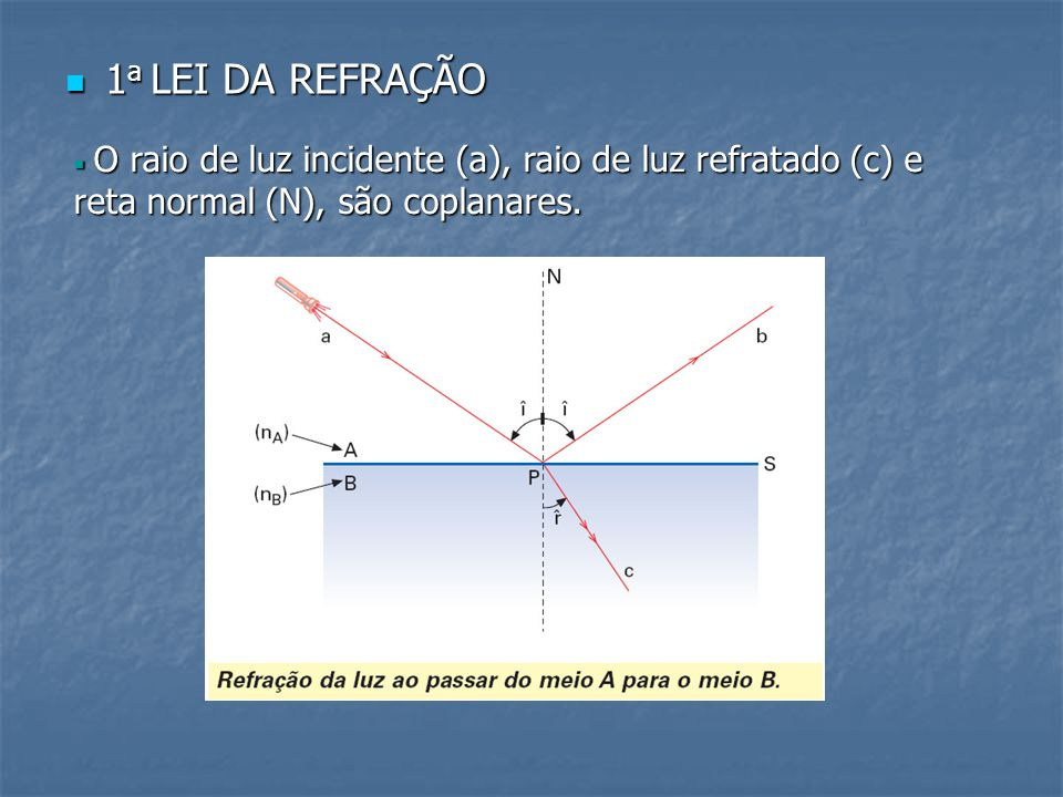1 a LEI DA REFRAÇÃO 1 a LEI DA REFRAÇÃO  O raio de luz incidente (a), raio de luz refratado (c) e reta normal (N), são coplanares.