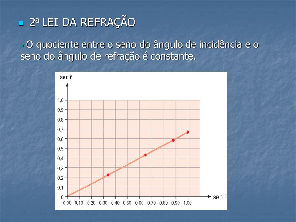2 a LEI DA REFRAÇÃO 2 a LEI DA REFRAÇÃO  O quociente entre o seno do ângulo de incidência e o seno do ângulo de refração é constante.