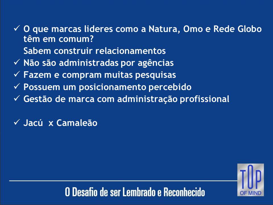 O que marcas lideres como a Natura, Omo e Rede Globo têm em comum.