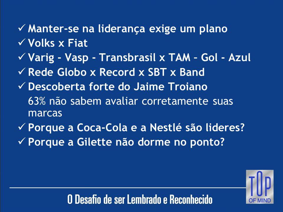 Manter-se na liderança exige um plano Volks x Fiat Varig - Vasp - Transbrasil x TAM – Gol - Azul Rede Globo x Record x SBT x Band Descoberta forte do Jaime Troiano 63% não sabem avaliar corretamente suas marcas Porque a Coca-Cola e a Nestlé são lideres.