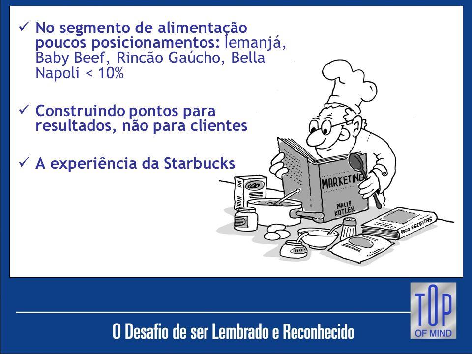 No segmento de alimentação poucos posicionamentos: Iemanjá, Baby Beef, Rincão Gaúcho, Bella Napoli < 10% Construindo pontos para resultados, não para clientes A experiência da Starbucks