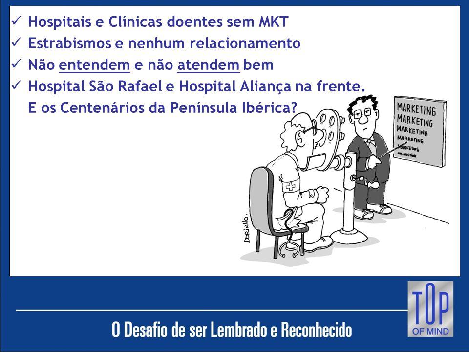 Hospitais e Clínicas doentes sem MKT Estrabismos e nenhum relacionamento Não entendem e não atendem bem Hospital São Rafael e Hospital Aliança na frente.