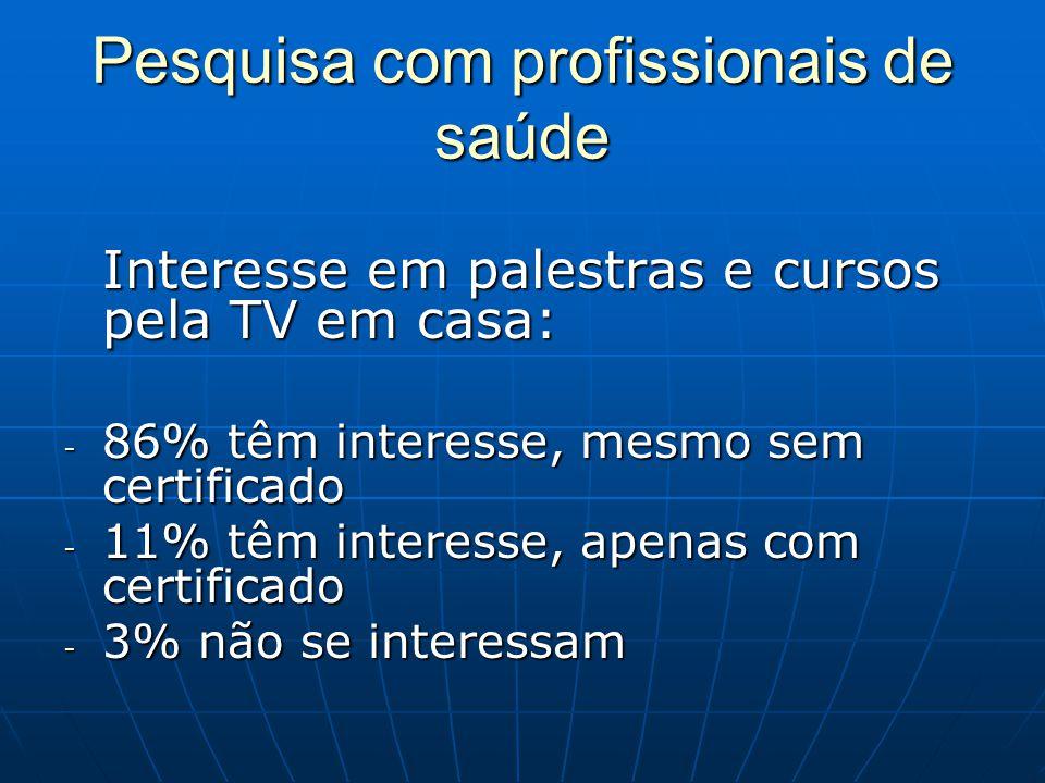 Pesquisa com profissionais de saúde Interesse em palestras e cursos pela TV em casa: - 86% têm interesse, mesmo sem certificado - 11% têm interesse, a