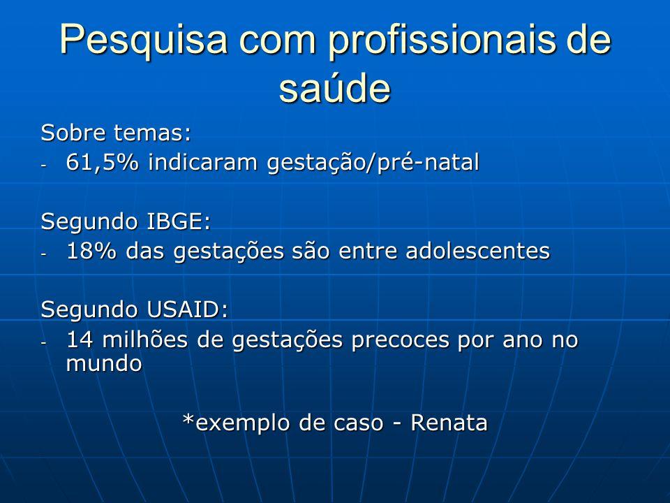 Pesquisa com profissionais de saúde Sobre temas: - 61,5% indicaram gestação/pré-natal Segundo IBGE: - 18% das gestações são entre adolescentes Segundo