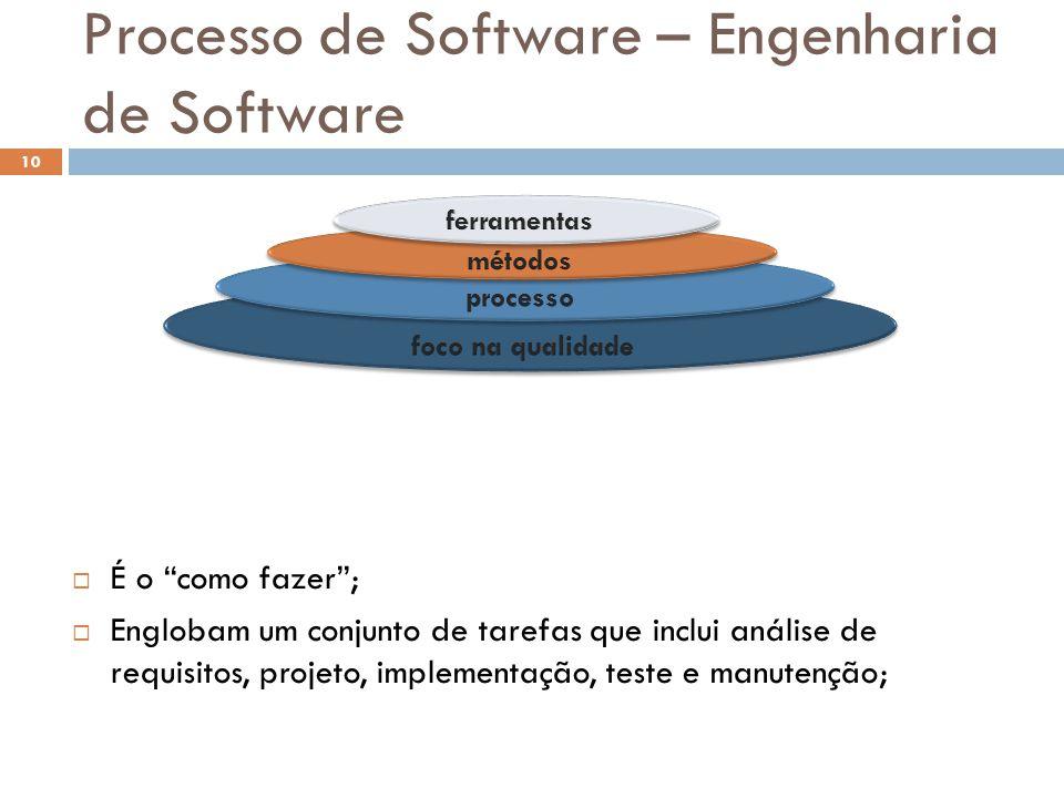 """Processo de Software – Engenharia de Software  É o """"como fazer"""";  Englobam um conjunto de tarefas que inclui análise de requisitos, projeto, impleme"""