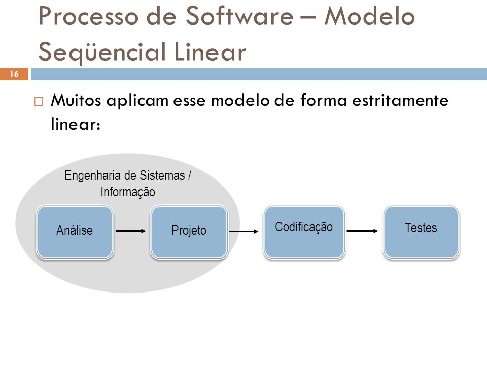 Processo de Software – Modelo Seqüencial Linear  Muitos aplicam esse modelo de forma estritamente linear: Engenharia de Sistemas / Informação Projeto