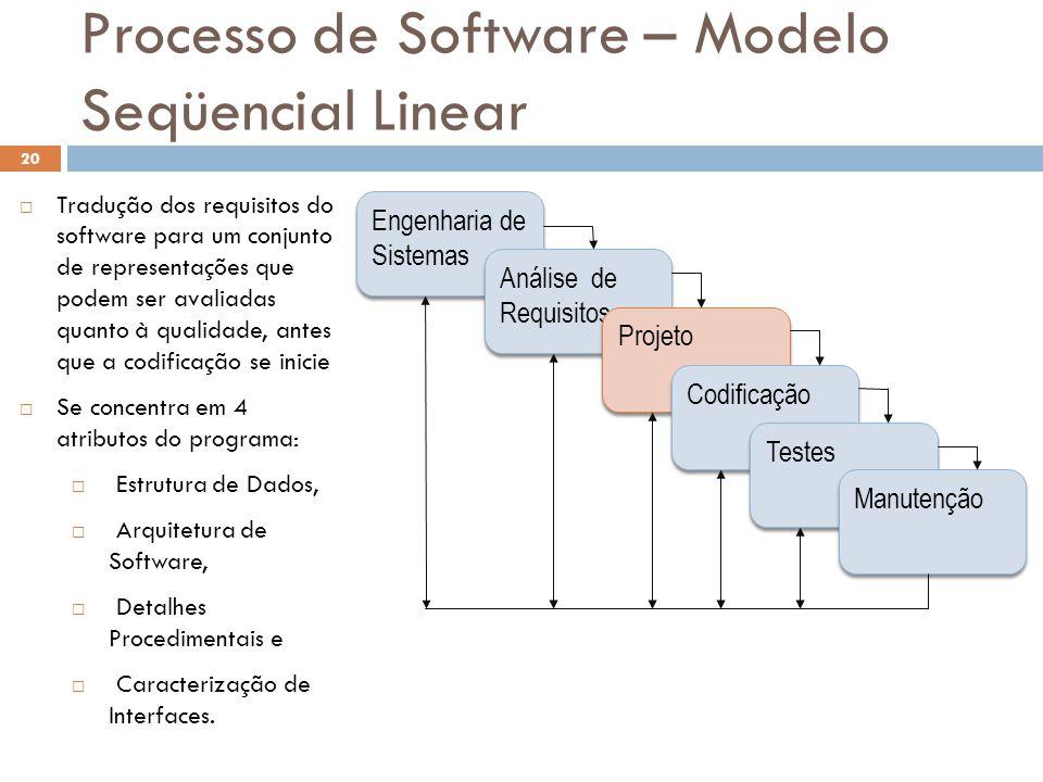 Processo de Software – Modelo Seqüencial Linear  Tradução dos requisitos do software para um conjunto de representações que podem ser avaliadas quant