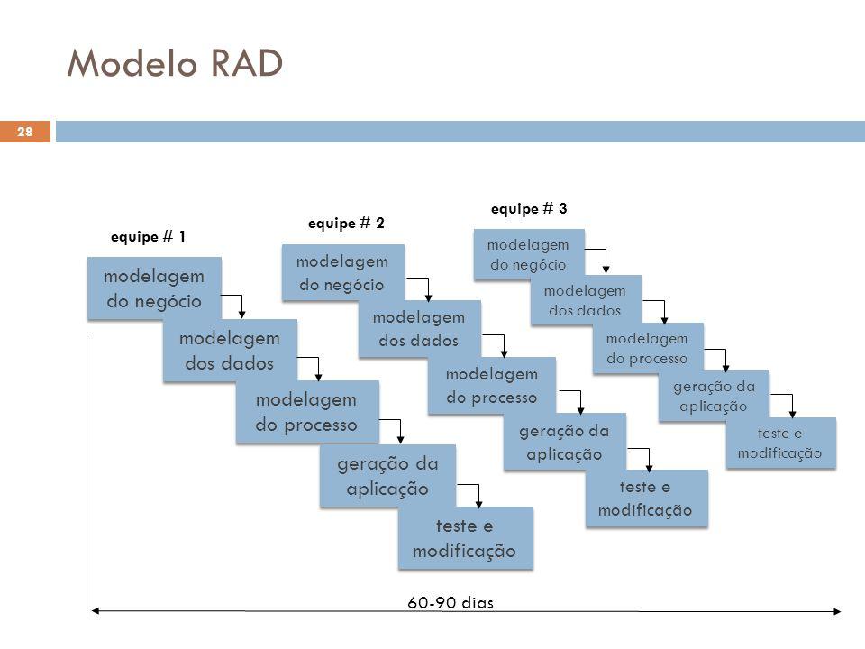 Modelo RAD modelagem do negócio modelagem dos dados modelagem do processo geração da aplicação teste e modificação modelagem do negócio modelagem dos
