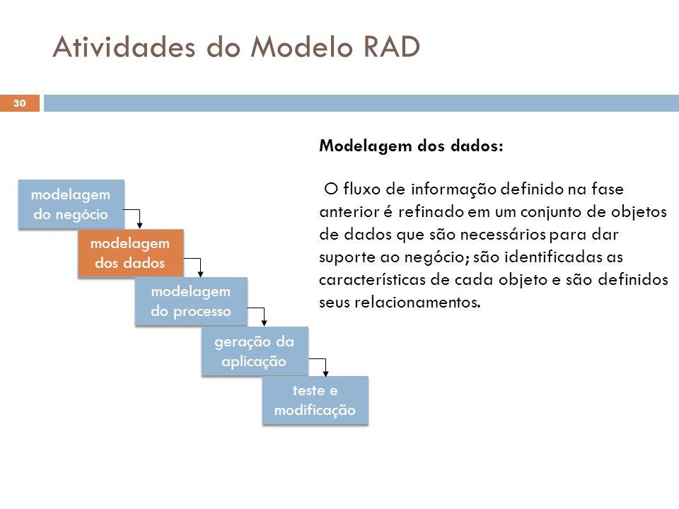 Atividades do Modelo RAD modelagem do negócio modelagem dos dados modelagem do processo geração da aplicação teste e modificação Modelagem dos dados: