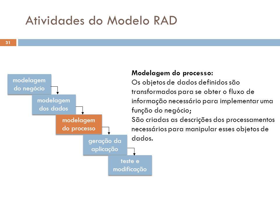 Atividades do Modelo RAD modelagem do negócio modelagem dos dados modelagem do processo geração da aplicação teste e modificação Modelagem do processo