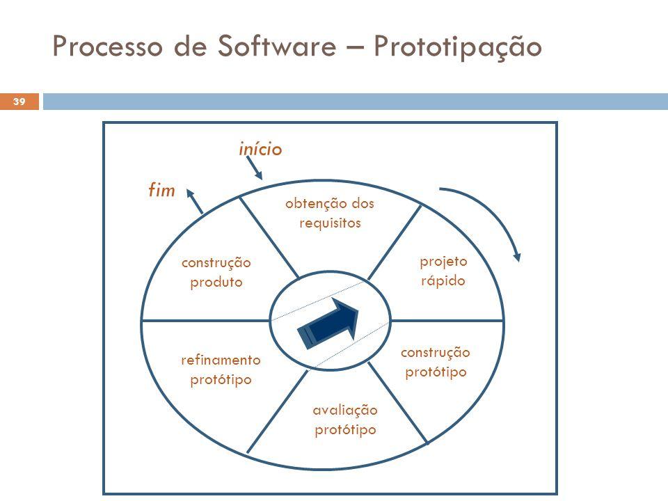 Processo de Software – Prototipação fim início construção produto refinamento protótipo avaliação protótipo construção protótipo projeto rápido obtenç