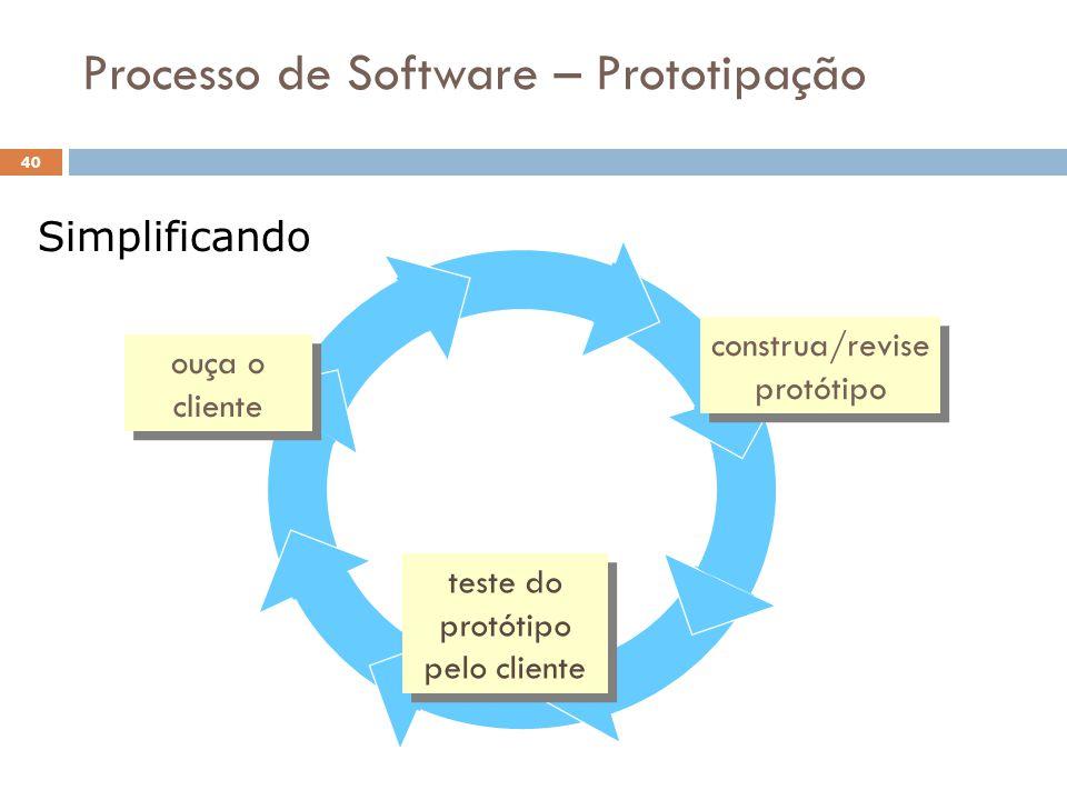 Processo de Software – Prototipação construa/revise protótipo construa/revise protótipo teste do protótipo pelo cliente teste do protótipo pelo client