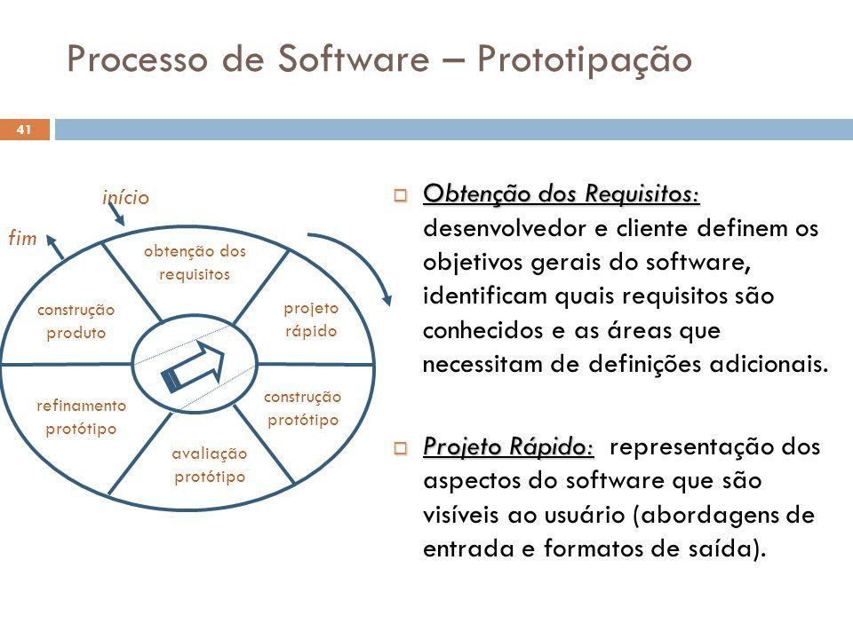 Processo de Software – Prototipação  Obtenção dos Requisitos:  Obtenção dos Requisitos: desenvolvedor e cliente definem os objetivos gerais do softw