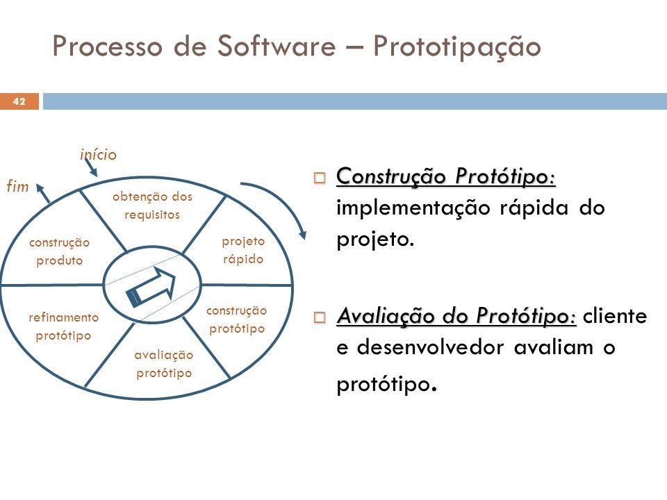 Processo de Software – Prototipação  Construção Protótipo:  Construção Protótipo: implementação rápida do projeto.  Avaliação do Protótipo:  Avali