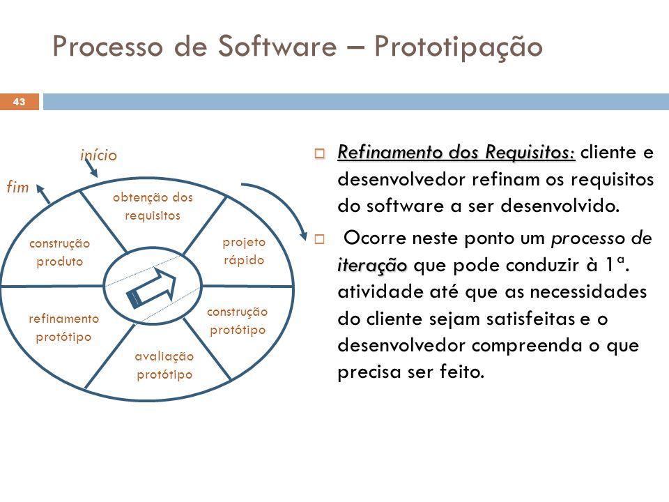 Processo de Software – Prototipação  Refinamento dos Requisitos:  Refinamento dos Requisitos: cliente e desenvolvedor refinam os requisitos do softw