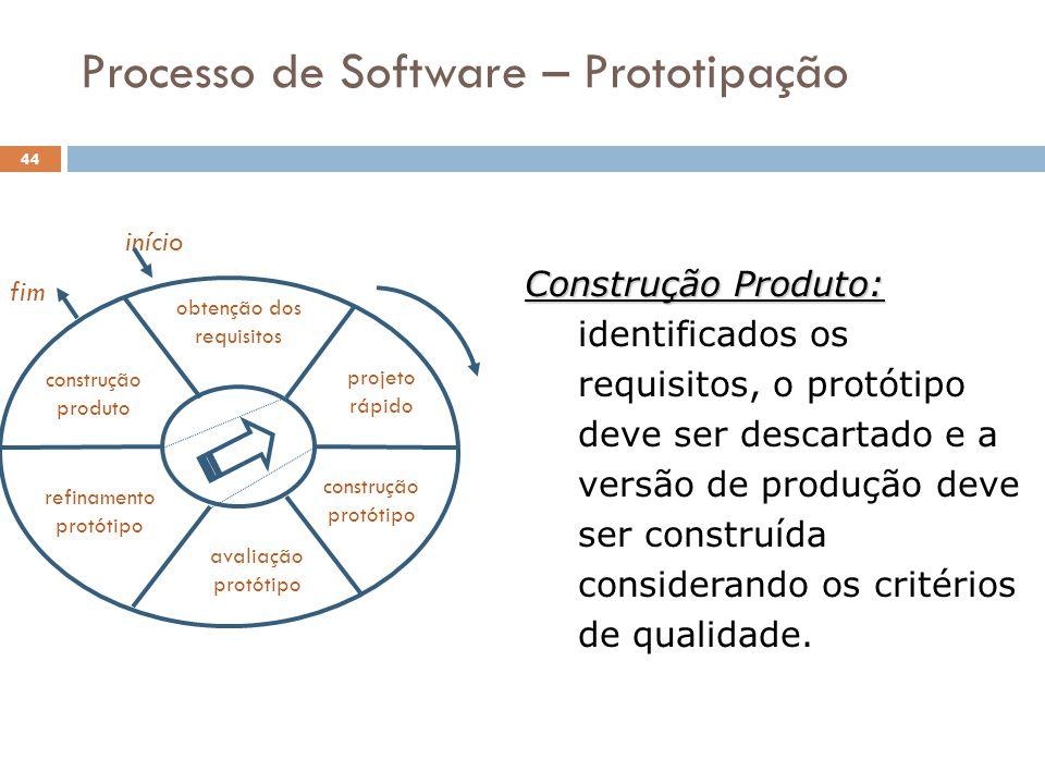 Processo de Software – Prototipação Construção Produto: Construção Produto: identificados os requisitos, o protótipo deve ser descartado e a versão de