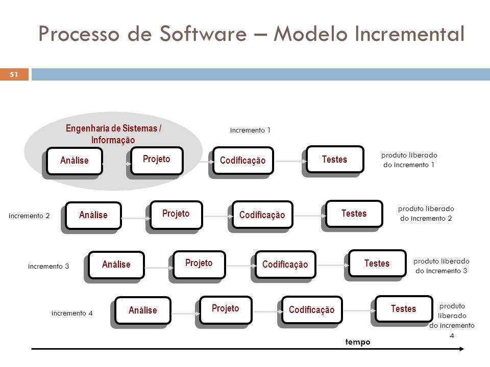Processo de Software – Modelo Incremental Engenharia de Sistemas / Informação Análise Projeto Codificação Testes Análise Projeto Codificação Testes An