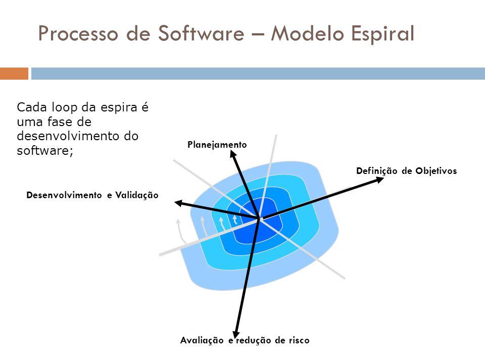 Processo de Software – Modelo Espiral Planejamento Definição de Objetivos Avaliação e redução de risco Desenvolvimento e Validação Cada loop da espira