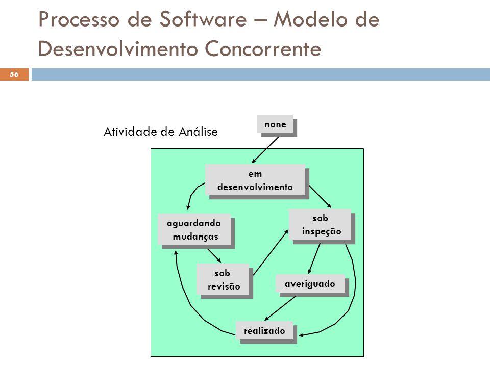 Processo de Software – Modelo de Desenvolvimento Concorrente none sob inspeção sob inspeção sob revisão sob revisão averiguado realizado aguardando mu