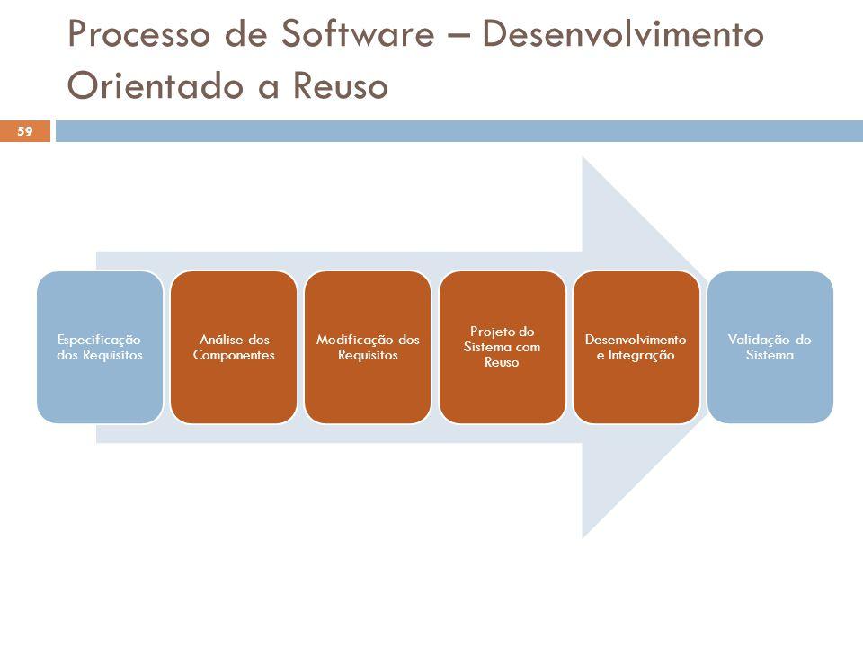 Processo de Software – Desenvolvimento Orientado a Reuso 59 Especificação dos Requisitos Análise dos Componentes Modificação dos Requisitos Projeto do