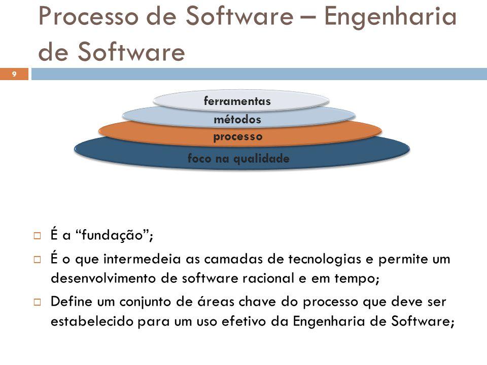 """Processo de Software – Engenharia de Software  É a """"fundação"""";  É o que intermedeia as camadas de tecnologias e permite um desenvolvimento de softwa"""