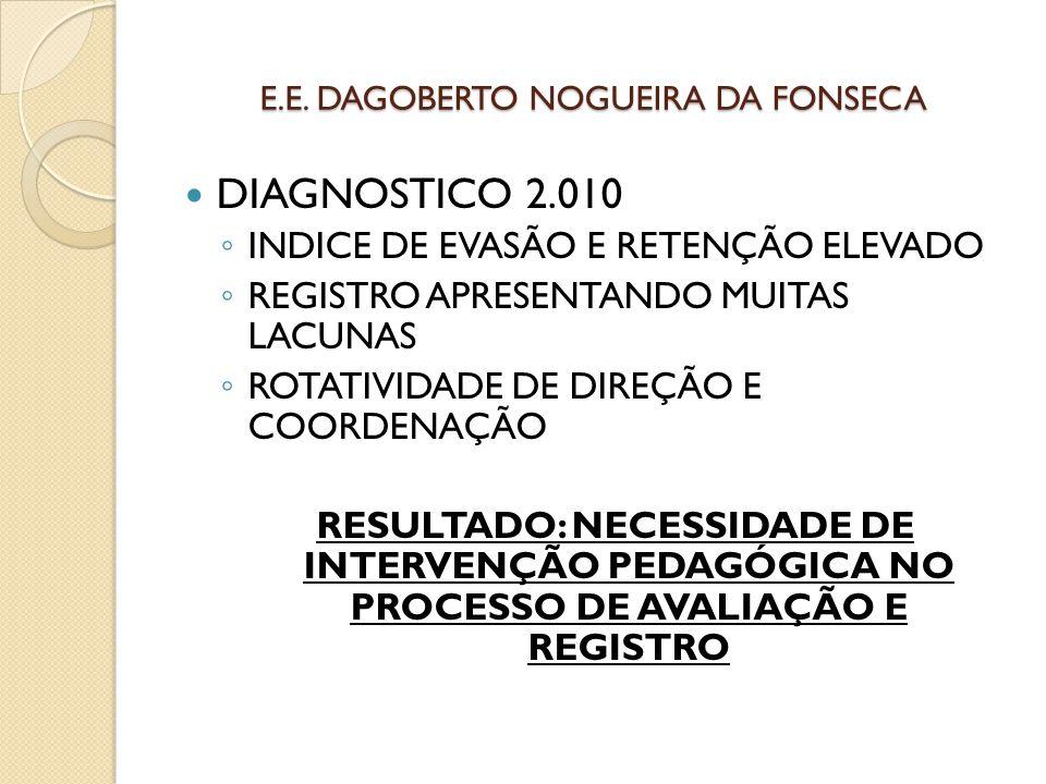 E.E. DAGOBERTO NOGUEIRA DA FONSECA DIAGNOSTICO 2.010 ◦ INDICE DE EVASÃO E RETENÇÃO ELEVADO ◦ REGISTRO APRESENTANDO MUITAS LACUNAS ◦ ROTATIVIDADE DE DI