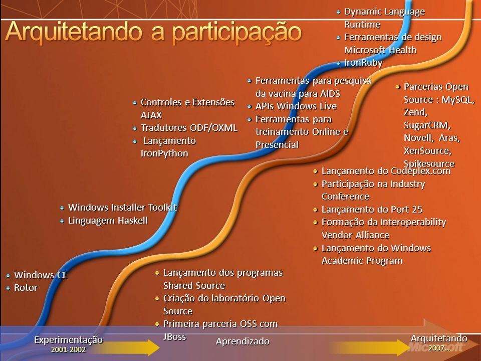 Parcerias Open Source : MySQL, Zend, SugarCRM, Novell, Aras, XenSource, Spikesource Lançamento dos programas Shared Source Criação do laboratório Open Source Primeira parceria OSS com JBoss Controles e Extensões AJAX Tradutores ODF/OXML Lançamento LançamentoIronPython Lançamento do Codeplex.com Participação na Industry Conference Lançamento do Port 25 Formação da Interoperability Vendor Alliance Lançamento do Windows Academic Program Windows Installer Toolkit Linguagem Haskell Aprendizado Arquitetando2007… Ferramentas para pesquisa da vacina para AIDS APIs Windows Live Ferramentas para treinamento Online e Presencial Experimentação2001-2002 Windows CE Rotor Dynamic Language Runtime Ferramentas de design Microsoft Health IronRuby