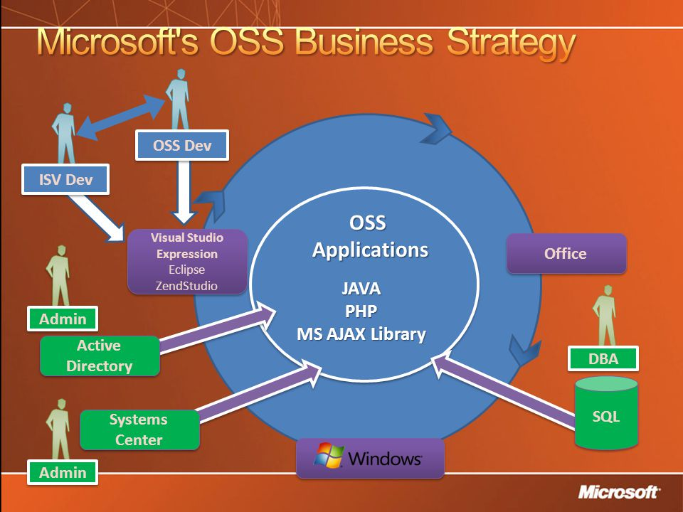 OSSApplications JAVAPHP MS AJAX Library Active Directory Systems Center Systems Center Admin DBA Admin Office OSS Dev ISV Dev SQL Visual Studio Expression Eclipse ZendStudio Visual Studio Expression Eclipse ZendStudio