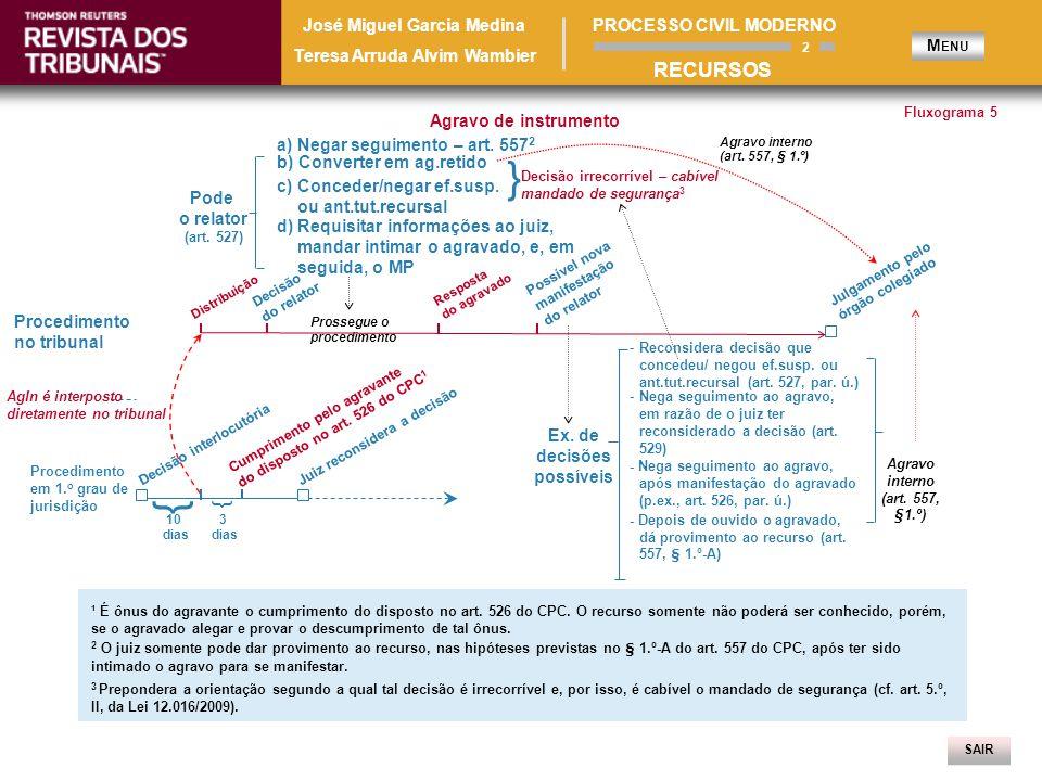 SAIR Fluxograma 6 Embargos de Declaração ¹ Cabem embargos de declaração contra qualquer decisão.