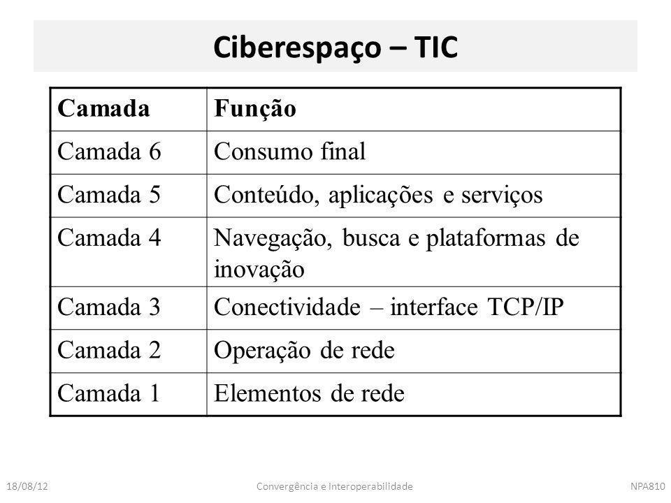 Convergência e InteroperabilidadeNPA81018/08/12 Ciberespaço – TIC CamadaFunção Camada 6Consumo final Camada 5Conteúdo, aplicações e serviços Camada 4N