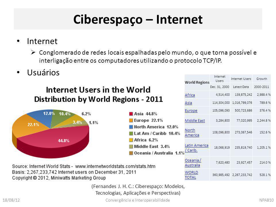 Convergência e InteroperabilidadeNPA81018/08/12 Internet  Conglomerado de redes locais espalhadas pelo mundo, o que torna possível e interligação ent