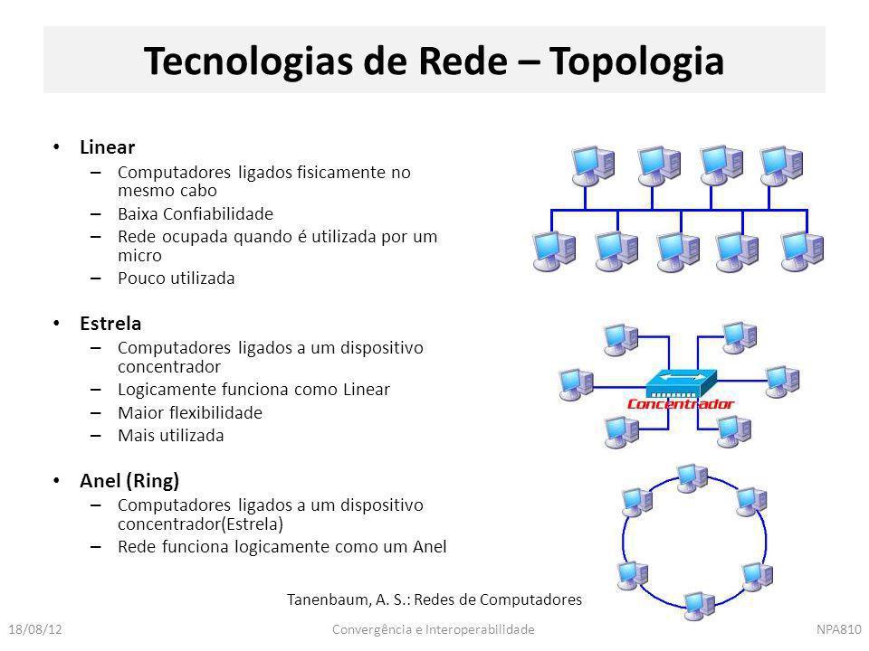 Convergência e InteroperabilidadeNPA81018/08/12 Linear – Computadores ligados fisicamente no mesmo cabo – Baixa Confiabilidade – Rede ocupada quando é