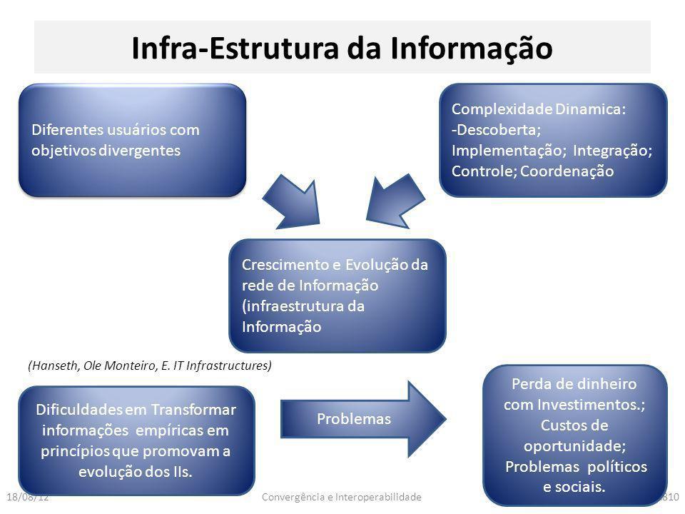 Convergência e InteroperabilidadeNPA81018/08/12 Infra-Estrutura da Informação Diferentes usuários com objetivos divergentes Complexidade Dinamica: -De