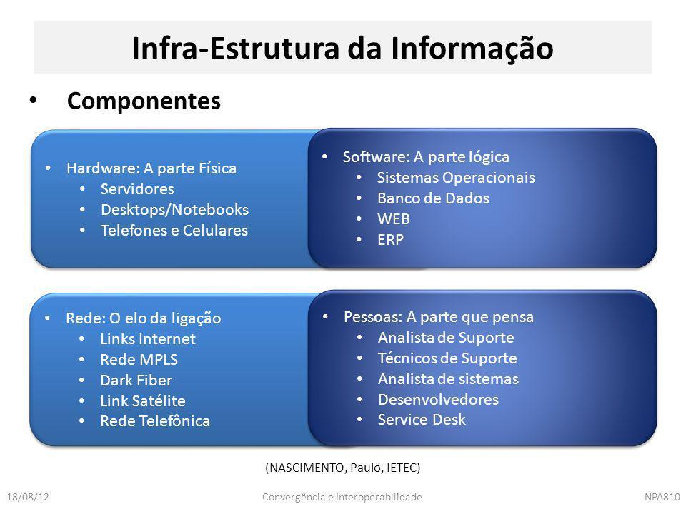 Convergência e InteroperabilidadeNPA81018/08/12 Infra-Estrutura da Informação Componentes Hardware: A parte Física Servidores Desktops/Notebooks Telef