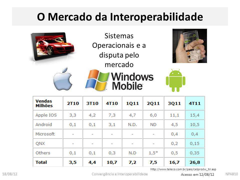 Convergência e InteroperabilidadeNPA81018/08/12 http://www.teleco.com.br/pais/celprodw_tri.asp O Mercado da Interoperabilidade Sistemas Operacionais e