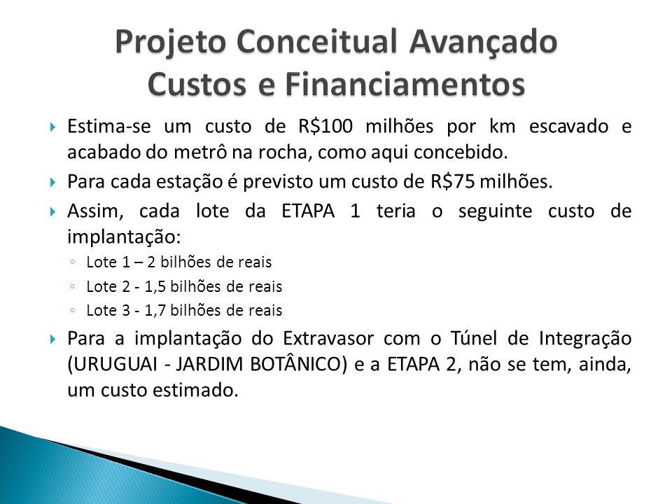  Estima-se um custo de R$100 milhões por km escavado e acabado do metrô na rocha, como aqui concebido.  Para cada estação é previsto um custo de R$7