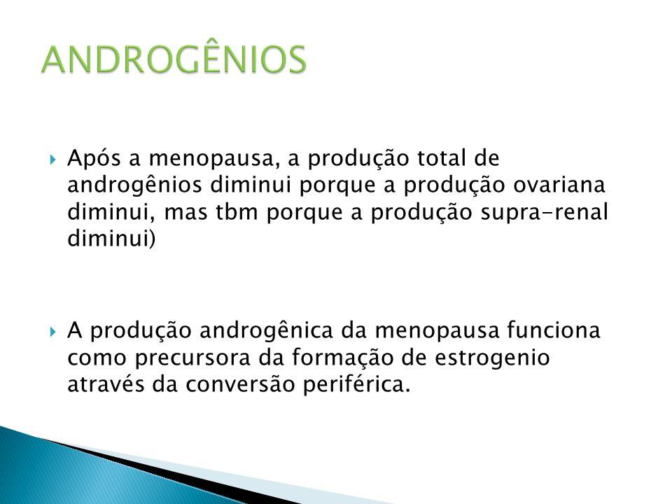  Após a menopausa, a produção total de androgênios diminui porque a produção ovariana diminui, mas tbm porque a produção supra-renal diminui)  A produção androgênica da menopausa funciona como precursora da formação de estrogenio através da conversão periférica.