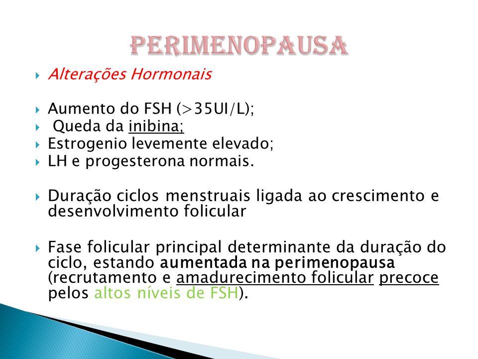  Alterações Hormonais  Aumento do FSH (>35UI/L);  Queda da inibina;  Estrogenio levemente elevado;  LH e progesterona normais.