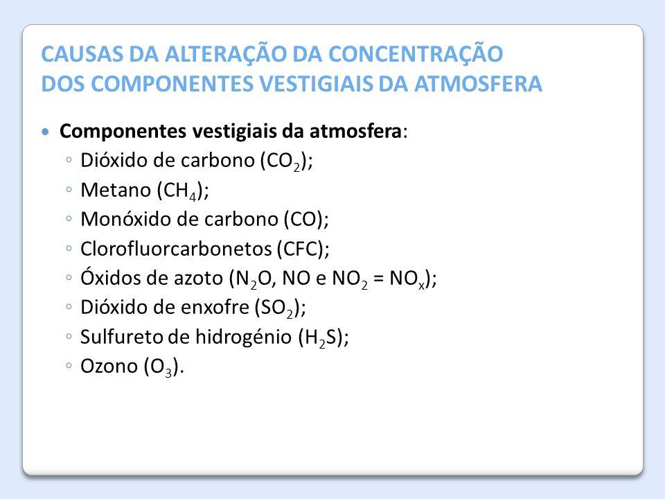 A Atmosfera da Terra CAUSAS DA ALTERAÇÃO DA CONCENTRAÇÃO DOS COMPONENTES VESTIGIAIS DA ATMOSFERA Componentes vestigiais da atmosfera: ◦ Dióxido de car