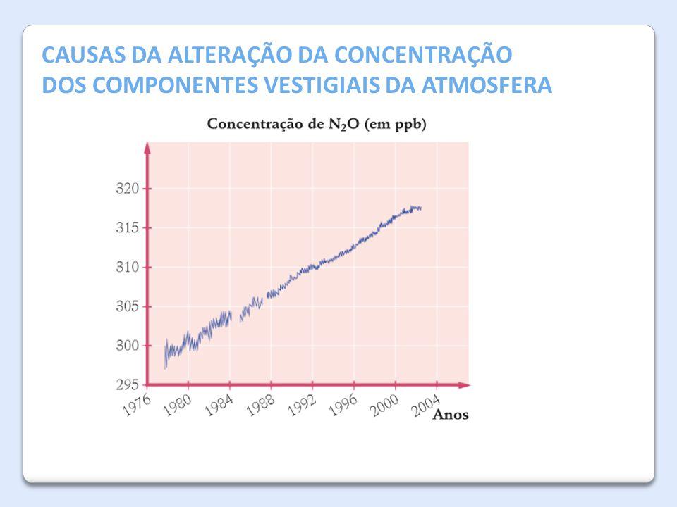 A Atmosfera da Terra CAUSAS DA ALTERAÇÃO DA CONCENTRAÇÃO DOS COMPONENTES VESTIGIAIS DA ATMOSFERA