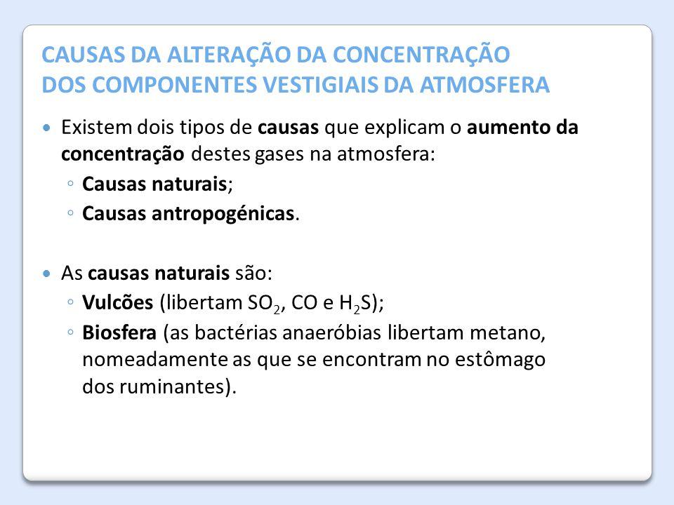 A Atmosfera da Terra CAUSAS DA ALTERAÇÃO DA CONCENTRAÇÃO DOS COMPONENTES VESTIGIAIS DA ATMOSFERA Existem dois tipos de causas que explicam o aumento d