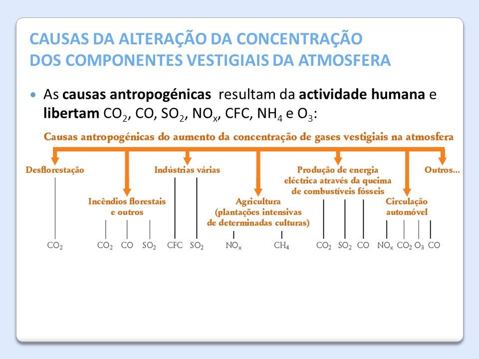 A Atmosfera da Terra CAUSAS DA ALTERAÇÃO DA CONCENTRAÇÃO DOS COMPONENTES VESTIGIAIS DA ATMOSFERA As causas antropogénicas resultam da actividade human